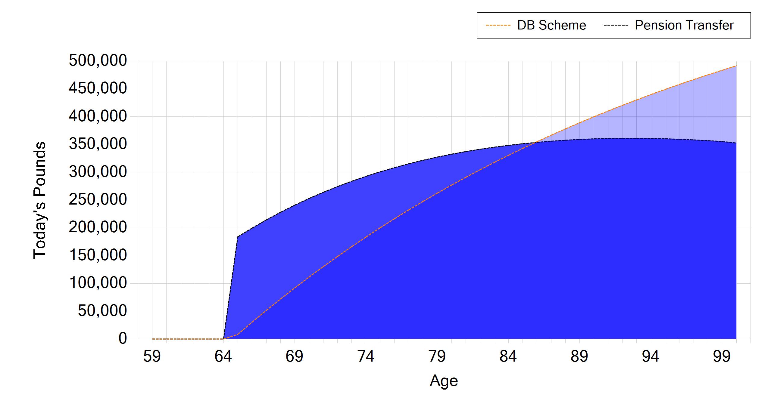 prestwood truth software cashflow modelling cash flow tools apta db pension transfer illustration for bob overlay