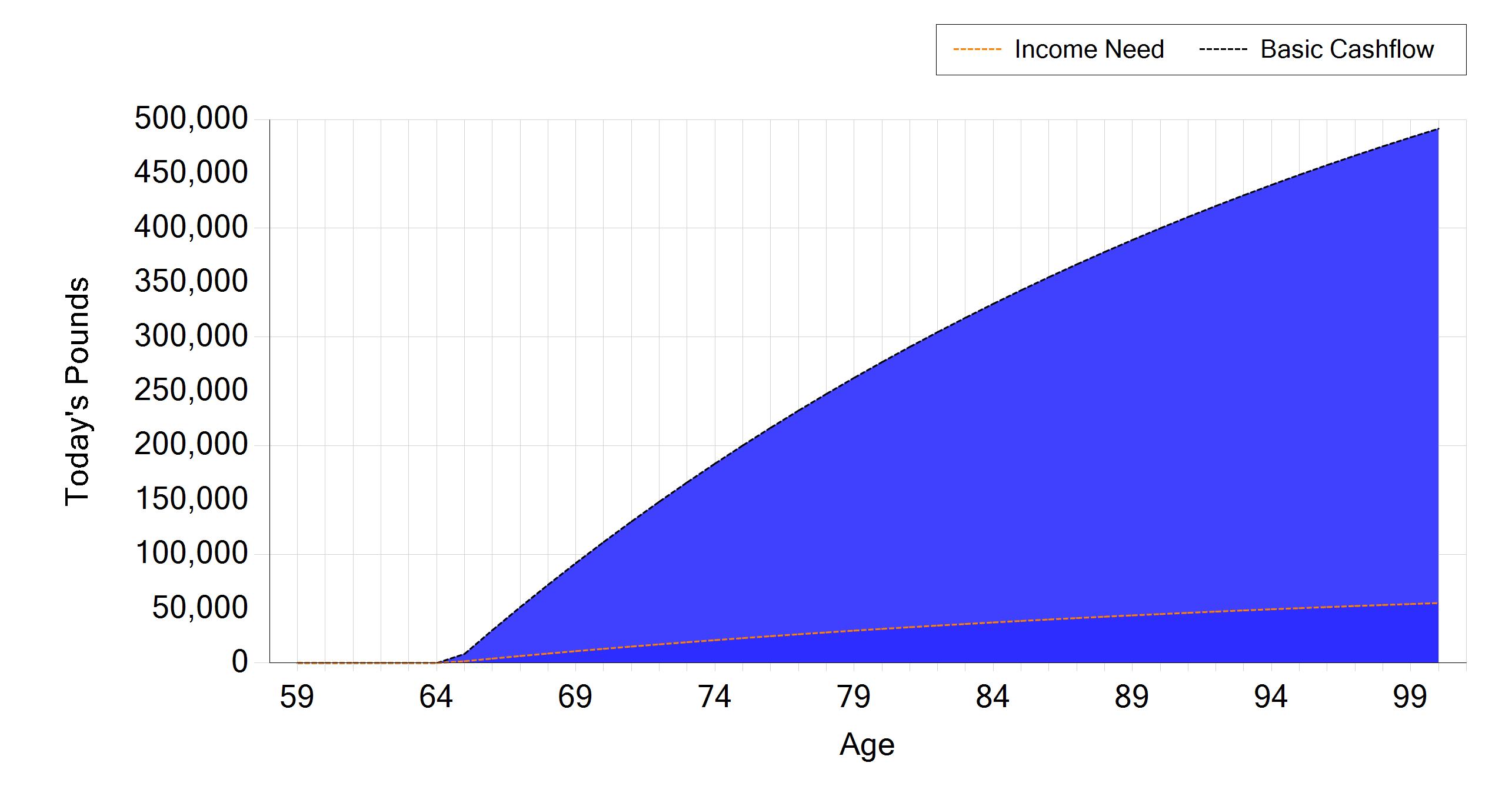 Bob Cashflow 2 income need retirement overlay