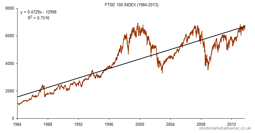 long term ftse market crash simulator