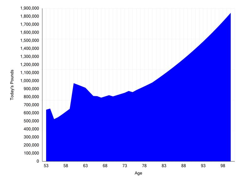 cashflow assumptions best practice investment return not inflation adjusted