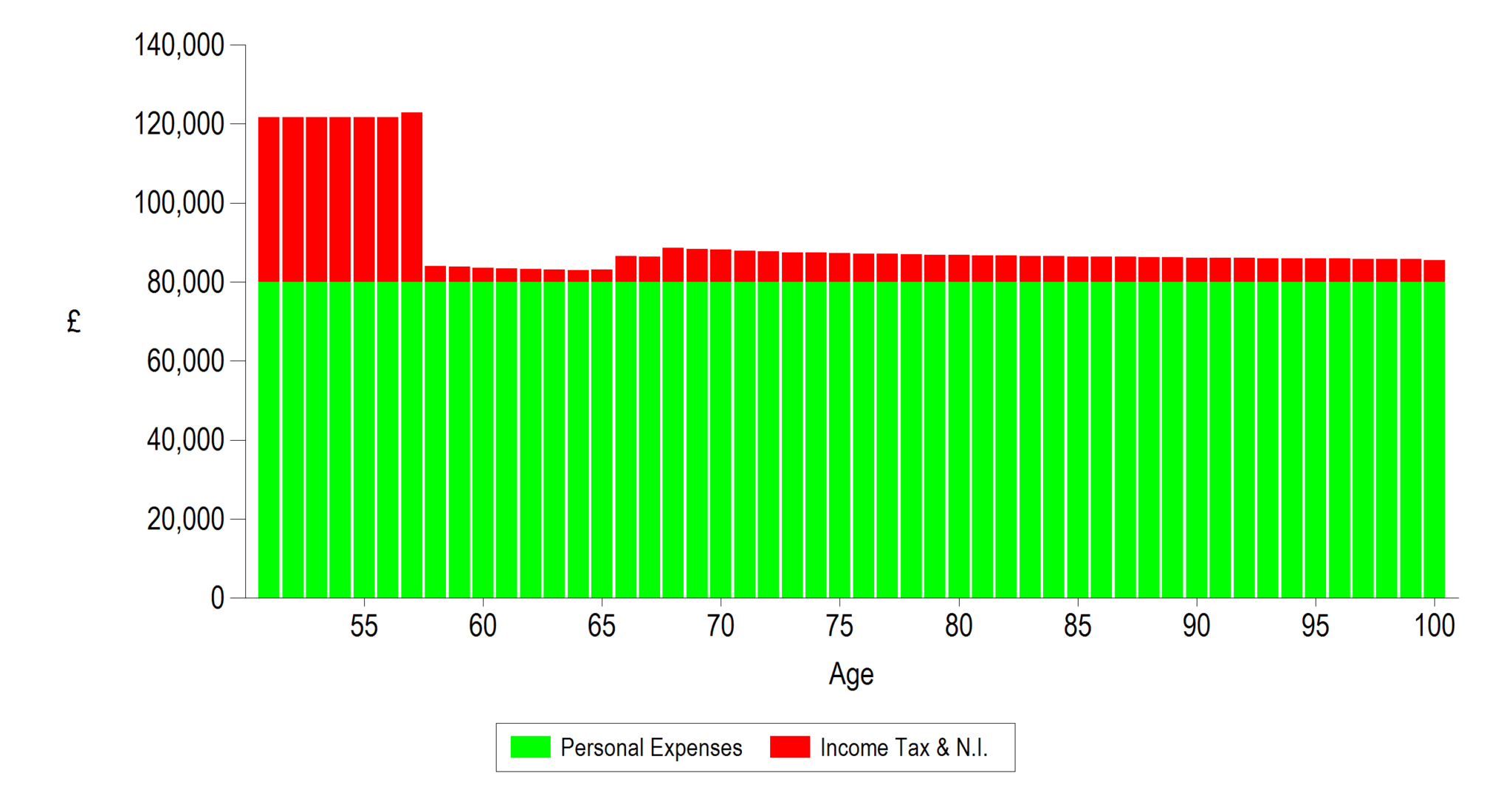 prestwood truth software cashflow modelling how much detail is enough really basic expenditure breakdown