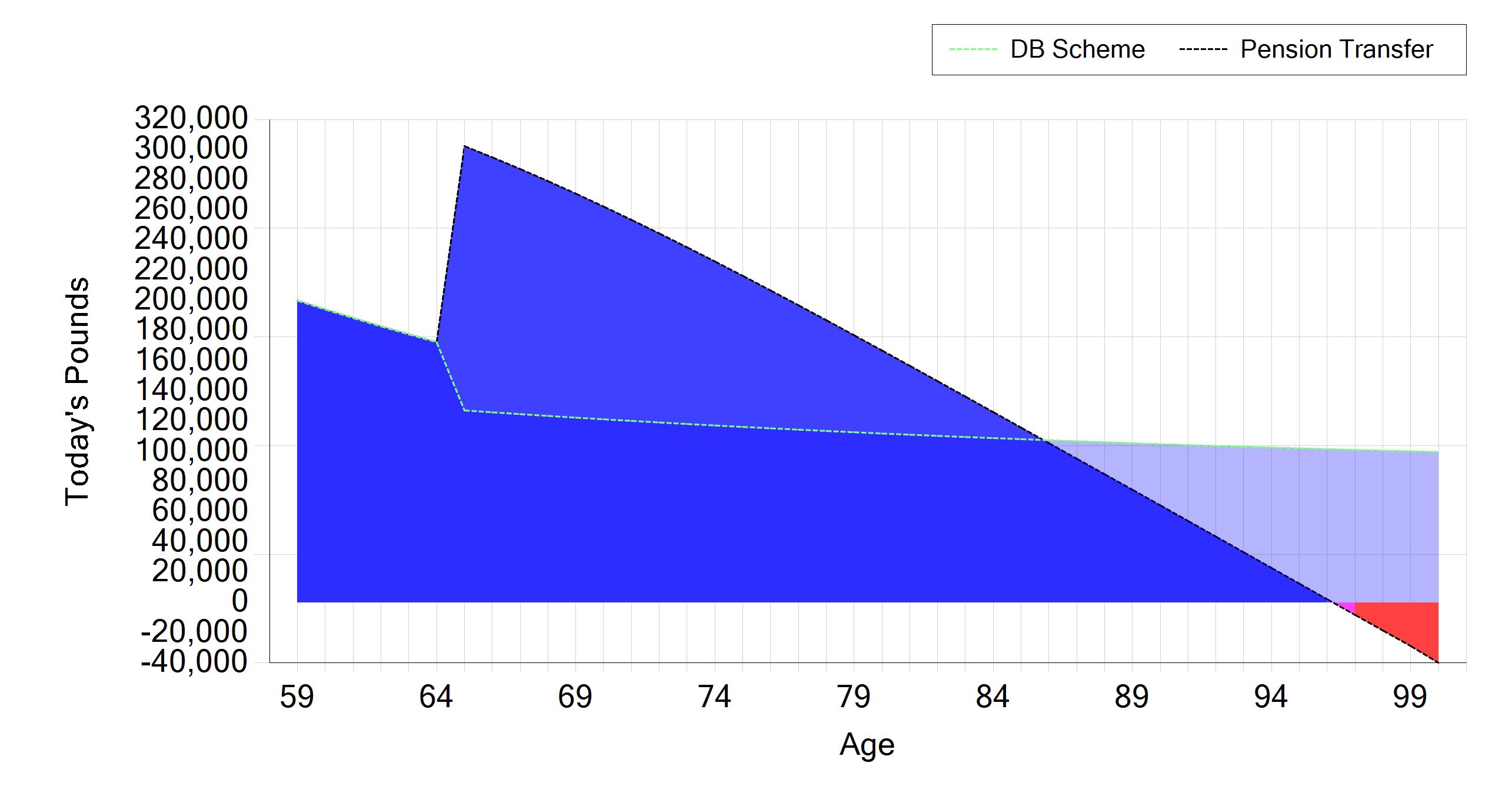 Bob cashflow pension transfer objectives db transfer tool include savings