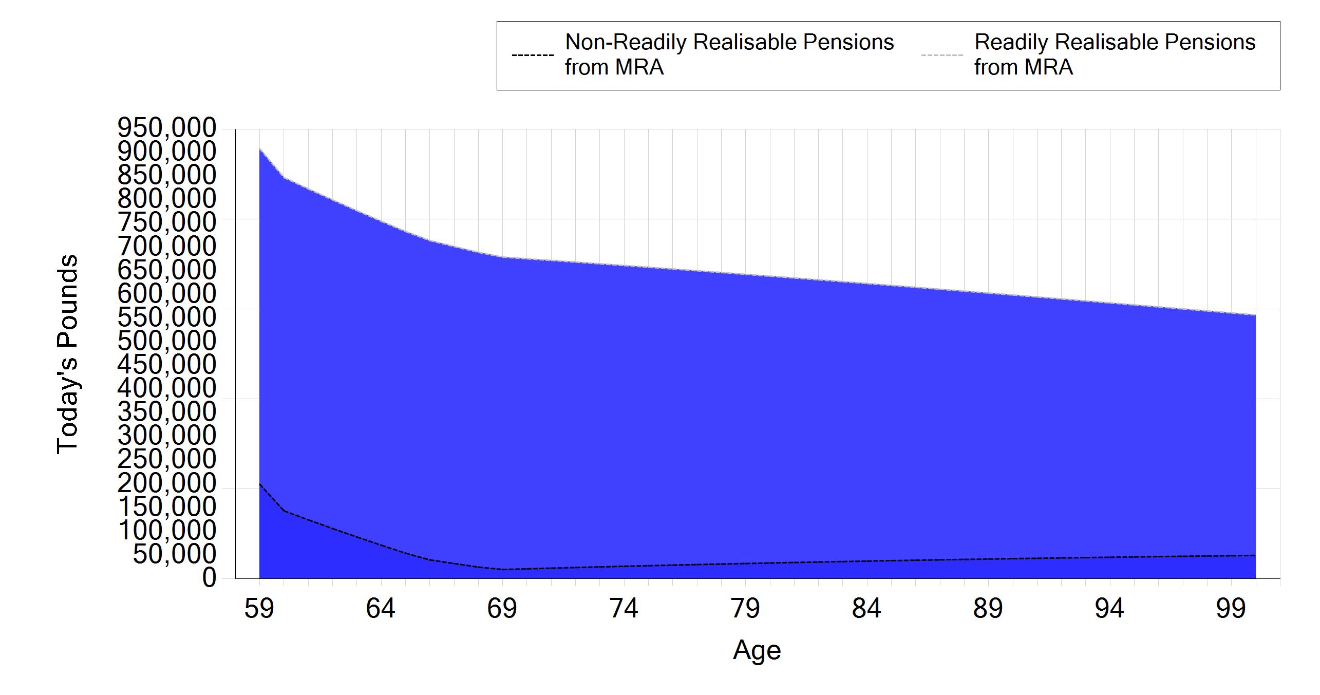 Bob cashflow pension transfer objectives db transfer tool pensions as readily realisable