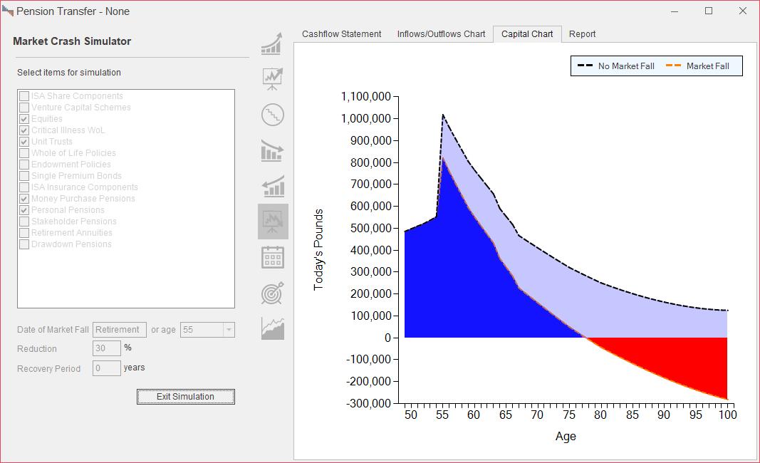 pension transfer illustration cashflow after market crash simulator