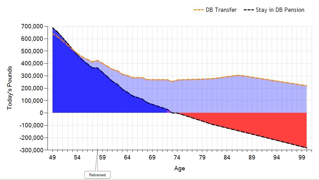 pension transfer software death cashflow