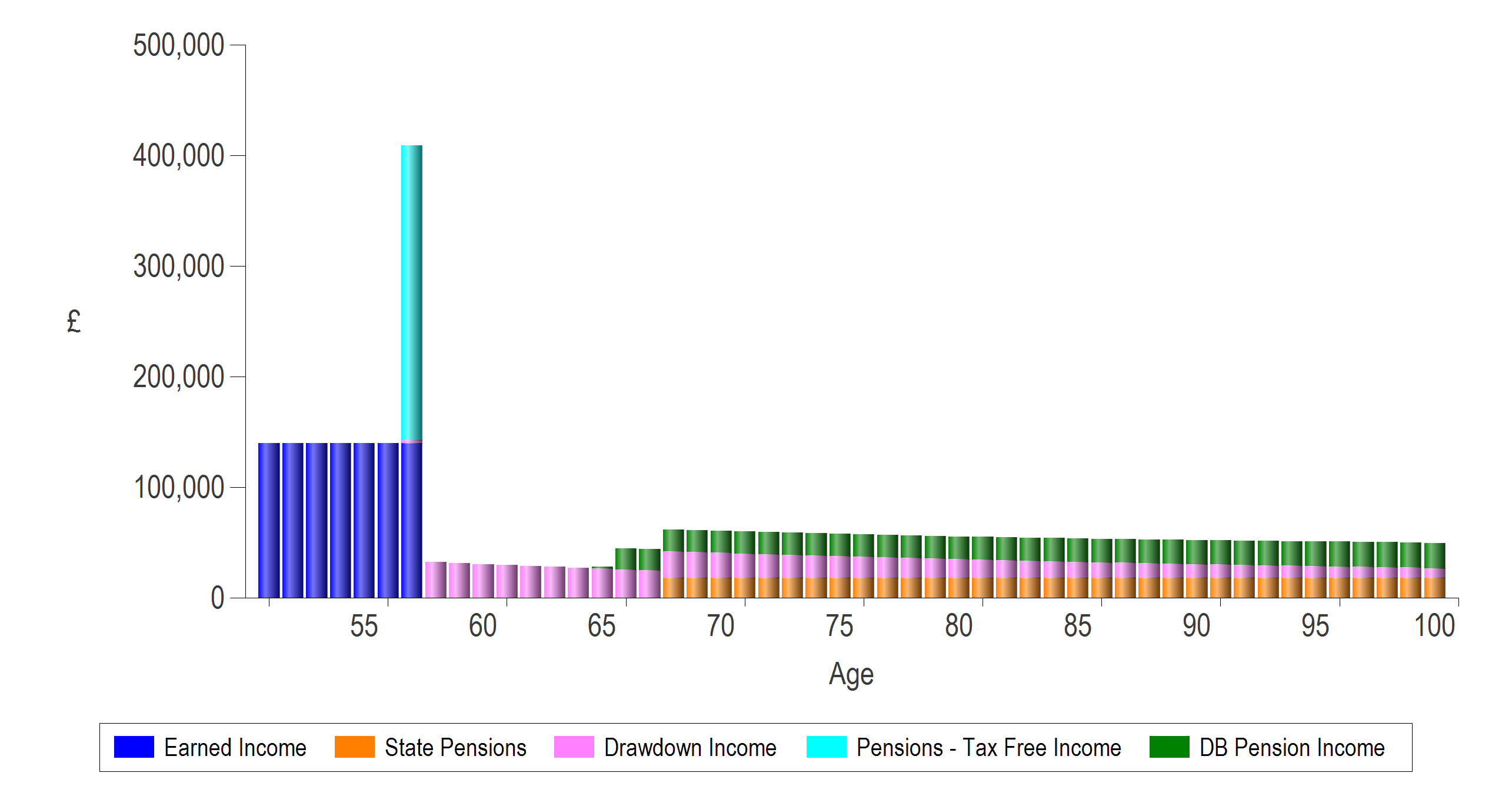 prestwood truth software cashflow modelling how much detail is enough really detailed income breakdown