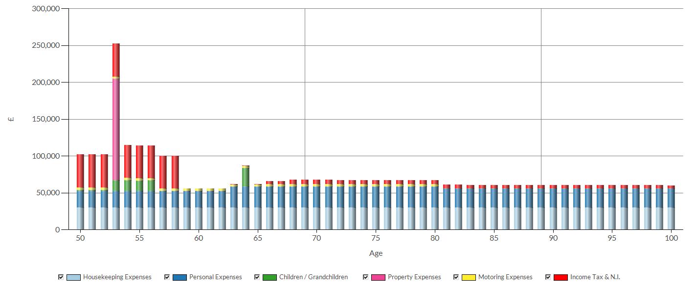 truth intelligent office cashflow integration expenditure adjusted lifestyle