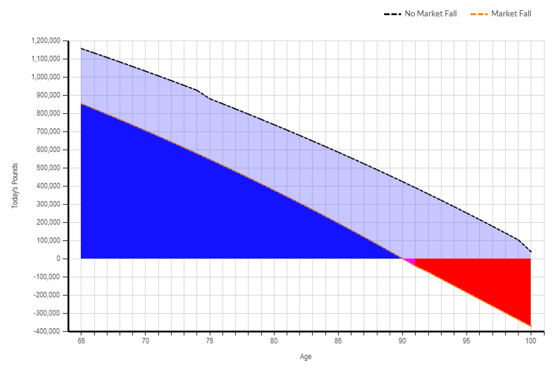 truth software cashflow modelling assumptions capacity for loss market crash flexi access drawdown scenario