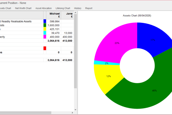 planning for the mpaa reduction truth cashflow modelling software pension net worth revised